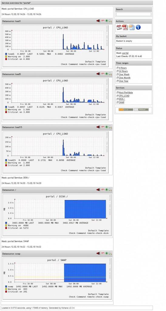 図4:PNP4Ngios 0.6.2のグラフ画面