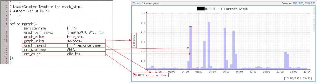 図3:check_http.ncfg の説明(3)
