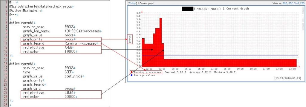 図6:check_procs.ncfg の説明(2)