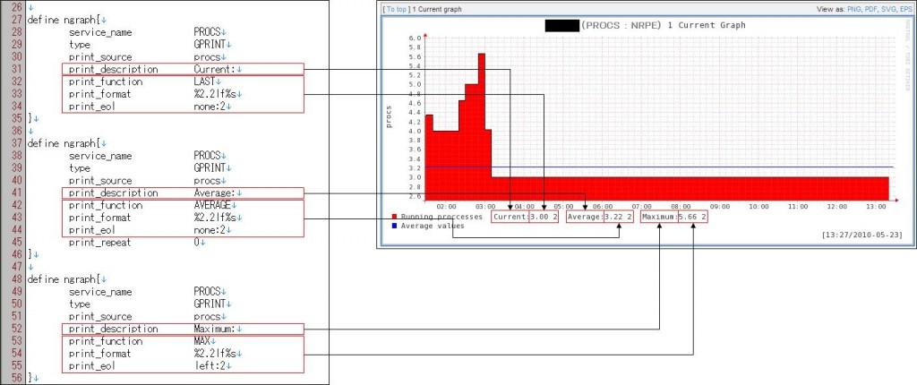 図7:check_procs.ncfg の説明(3)