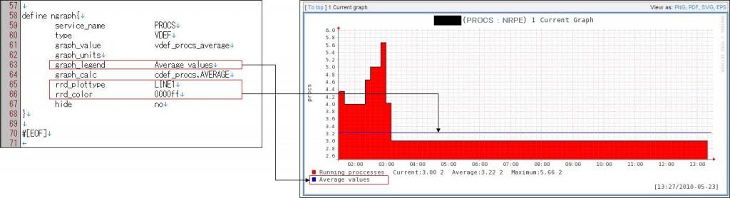 図8:check_procs.ncfg の説明(4)