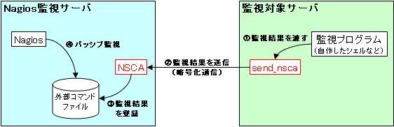 図1:NSCAとパッシブ監視