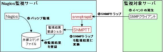 図1:SNMPTTとパッシブ監視