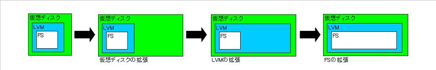 図1:ディスク拡張の概要